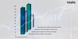 Intalio Digital Transformation Statistics 2020